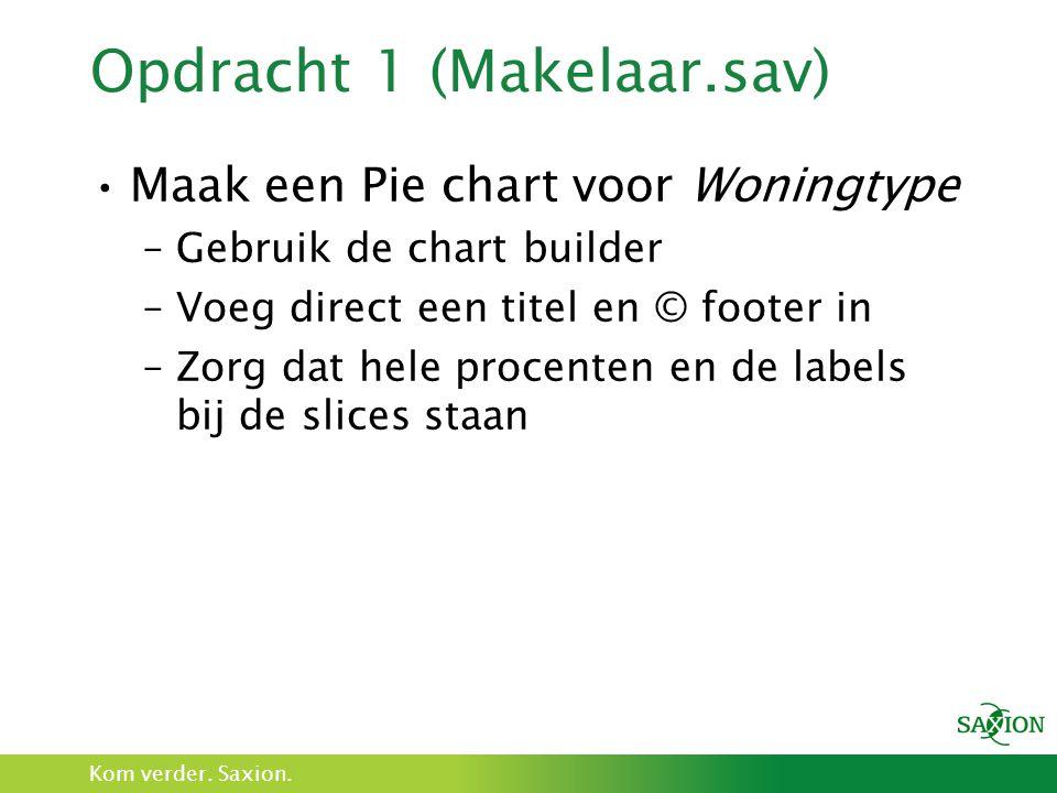Kom verder. Saxion. Opdracht 1 (Makelaar.sav) Maak een Pie chart voor Woningtype –Gebruik de chart builder –Voeg direct een titel en © footer in –Zorg