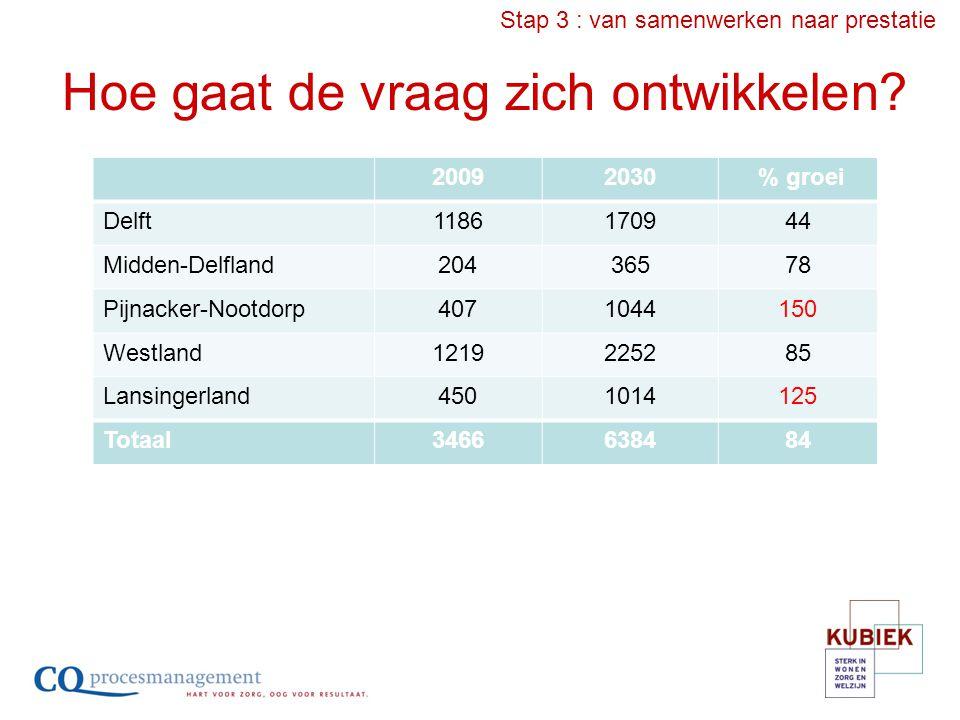 Hoe gaat de vraag zich ontwikkelen? 20092030 % groei Delft1186170944 Midden-Delfland20436578 Pijnacker-Nootdorp4071044150 Westland1219225285 Lansinger