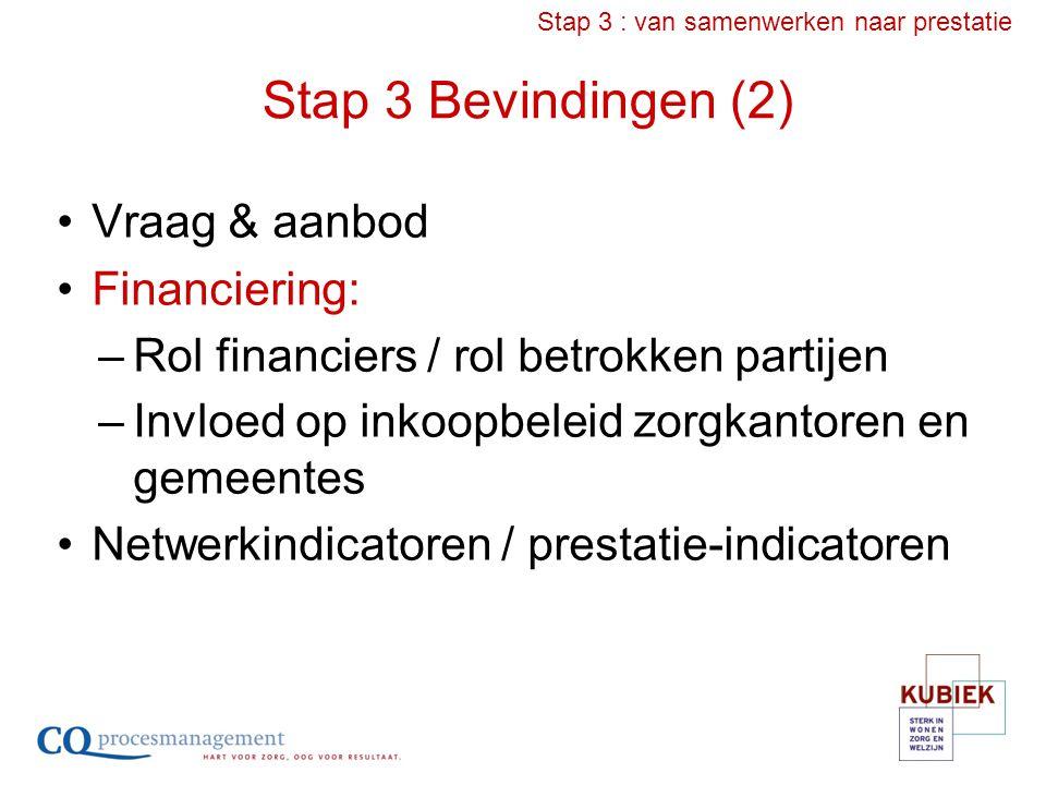 Stap 3 Bevindingen (2) Vraag & aanbod Financiering: –Rol financiers / rol betrokken partijen –Invloed op inkoopbeleid zorgkantoren en gemeentes Netwer