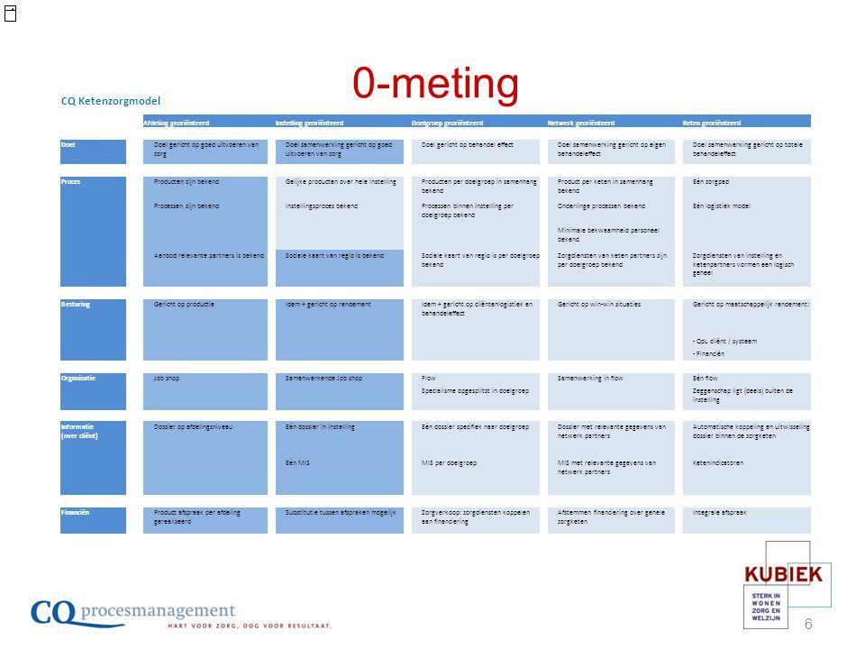 Beschrijven huidige zorg per organisatie Doelen beschreven Zorgpad wordt beschreven vanuit de inhoud.