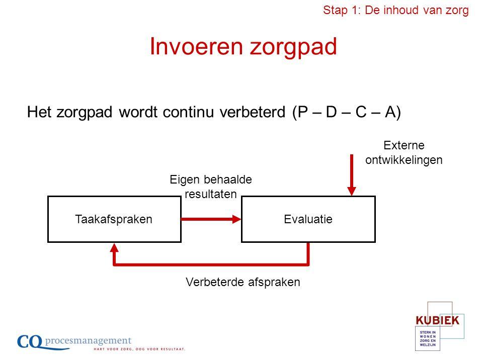 Invoeren zorgpad Het zorgpad wordt continu verbeterd (P – D – C – A) TaakafsprakenEvaluatie Eigen behaalde resultaten Externe ontwikkelingen Verbeterd