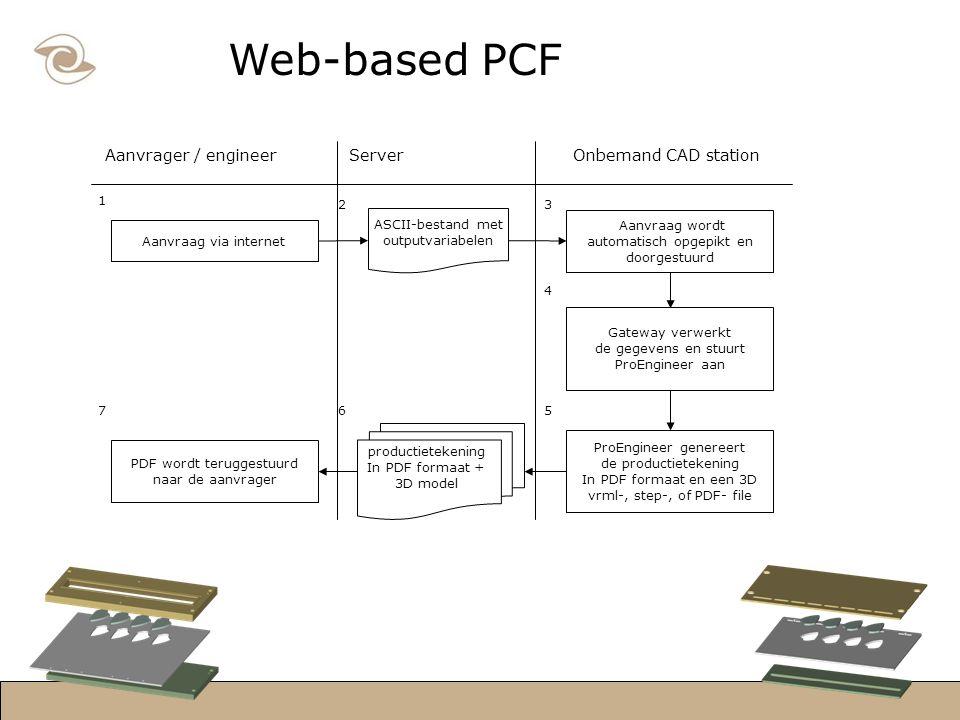 Web-based PCF Aanvraag via internet Aanvraag wordt automatisch opgepikt en doorgestuurd Gateway verwerkt de gegevens en stuurt ProEngineer aan ProEngineer genereert de productietekening In PDF formaat en een 3D vrml-, step-, of PDF- file ASCII-bestand met outputvariabelen PDF wordt teruggestuurd naar de aanvrager Aanvrager / engineerServerOnbemand CAD station 1 productietekening In PDF formaat + 3D model 23 4 567