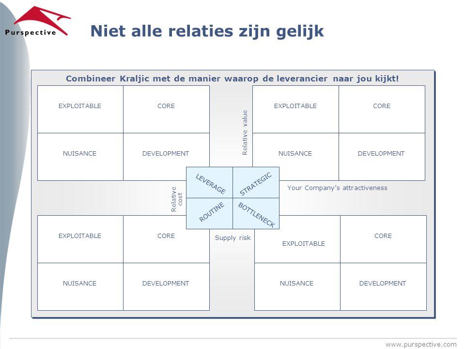 www.purspective.com Niet alle relaties zijn gelijk Relative value Your Company's attractiveness Supply risk Combineer Kraljic met de manier waarop de