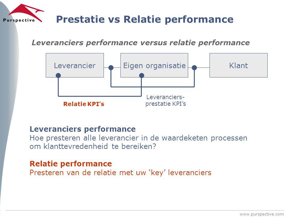 www.purspective.com Prestatie vs Relatie performance Eigen organisatieKlant Relatie KPI's Leveranciers- prestatie KPI's Leverancier Leveranciers perfo