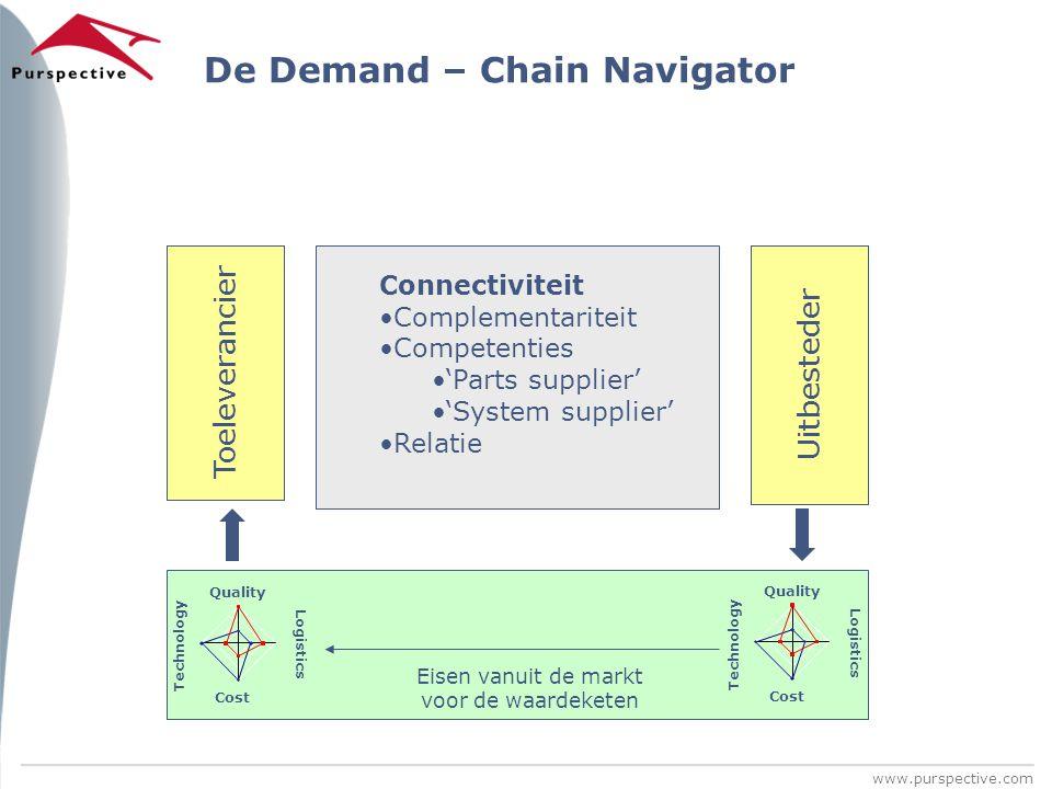 www.purspective.com De Demand – Chain Navigator Toeleverancier Uitbesteder Connectiviteit Complementariteit Competenties 'Parts supplier' 'System supp