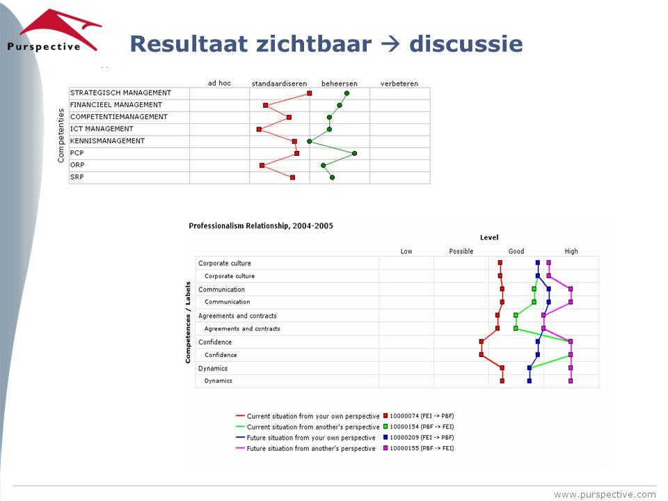 www.purspective.com Resultaat zichtbaar  discussie