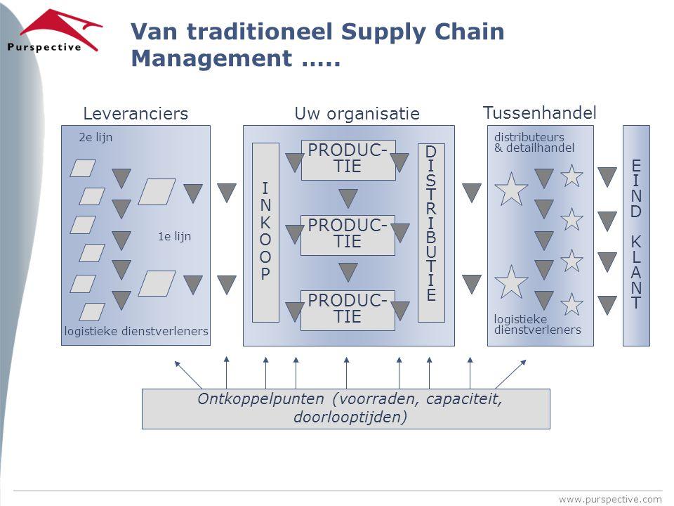 www.purspective.com Van traditioneel Supply Chain Management ….. EINDKLANTEINDKLANT INKOOP INKOOP PRODUC- TIE DISTRIBUTIE DISTRIBUTIE Uw organisatie d