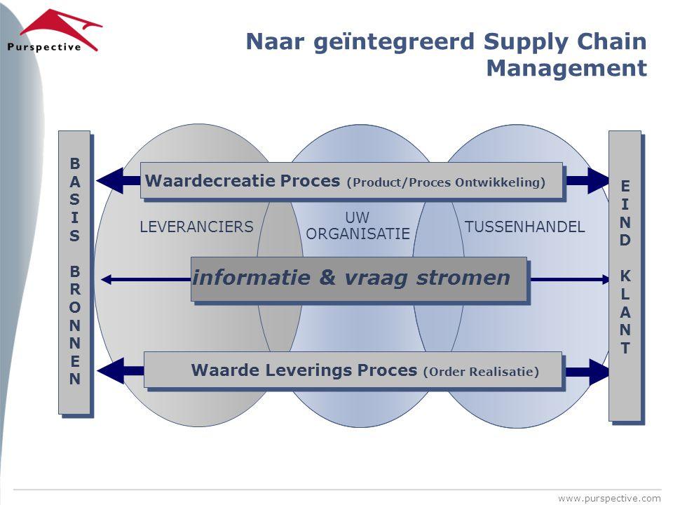 www.purspective.com Waarde Leverings Proces (Order Realisatie) informatie & vraag stromen Waardecreatie Proces (Product/Proces Ontwikkeling) BASISBRON