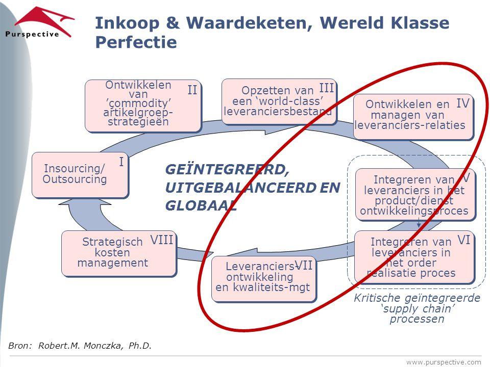 www.purspective.com Inkoop & Waardeketen, Wereld Klasse Perfectie Ontwikkelen van 'çommodity' artikelgroep- strategieën II Integreren van leveranciers