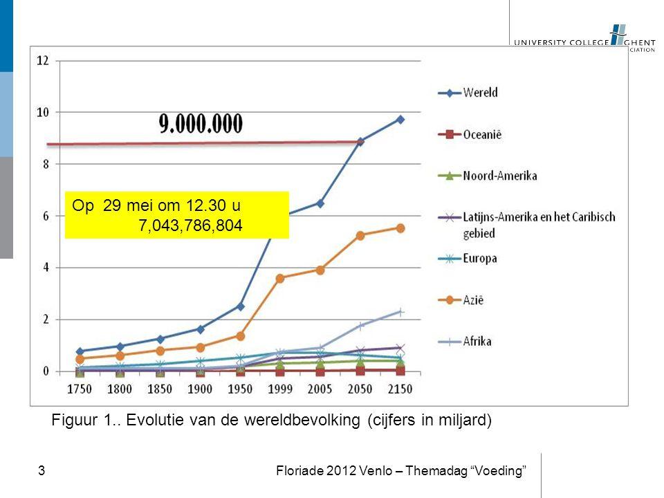 3 Op 29 mei om 12.30 u 7,043,786,804 Figuur 1.. Evolutie van de wereldbevolking (cijfers in miljard)