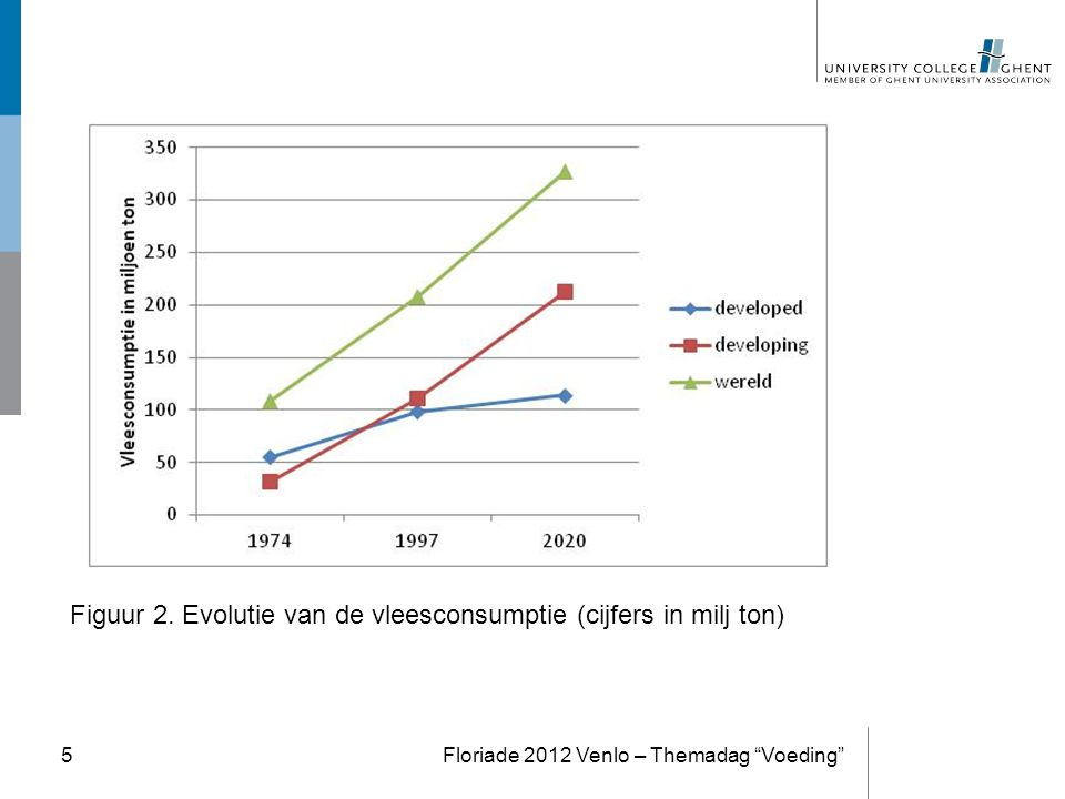 """Figuur 2. Evolutie van de vleesconsumptie (cijfers in milj ton) Floriade 2012 Venlo – Themadag """"Voeding""""5"""