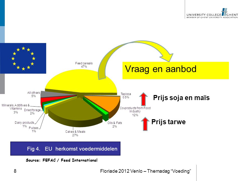 """) Vraag en aanbod Floriade 2012 Venlo – Themadag """"Voeding""""8 Source: FEFAC / Feed International Fig 4. EU herkomst voedermiddelen Prijs soja en maïs Pr"""