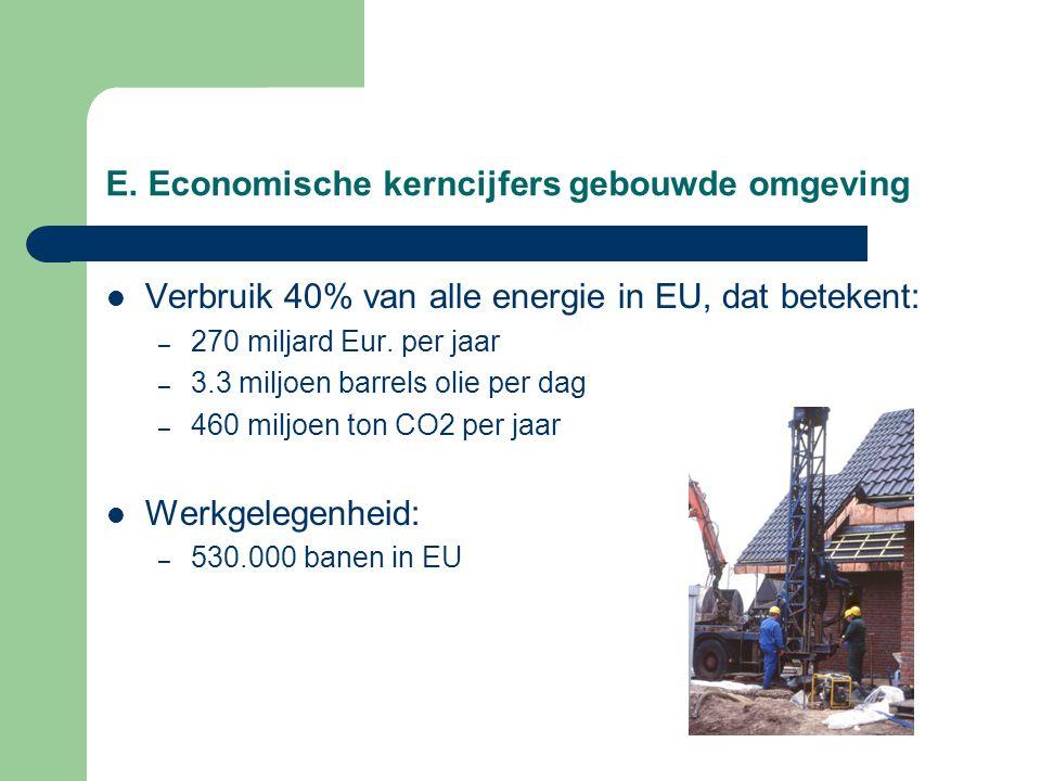 E. Economische kerncijfers gebouwde omgeving Verbruik 40% van alle energie in EU, dat betekent: – 270 miljard Eur. per jaar – 3.3 miljoen barrels olie