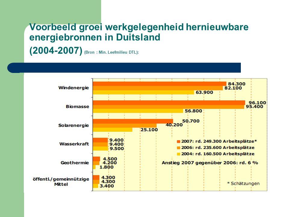 Voorbeeld groei werkgelegenheid hernieuwbare energiebronnen in Duitsland (2004-2007) (Bron : Min. Leefmilieu DTL):