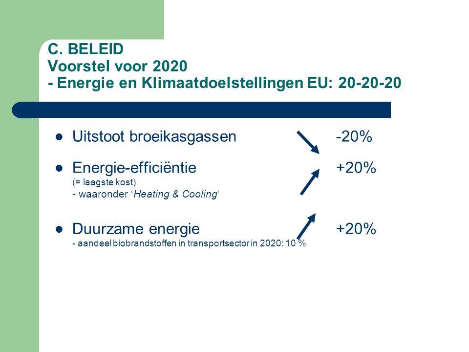 C. BELEID Voorstel voor 2020 - Energie en Klimaatdoelstellingen EU: 20-20-20 Uitstoot broeikasgassen -20% Energie-efficiëntie +20% (= laagste kost) -