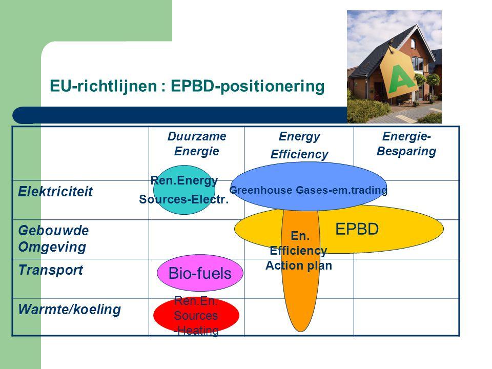 EU-richtlijnen : EPBD-positionering Duurzame Energie Energy Efficiency Energie- Besparing Elektriciteit Gebouwde Omgeving Transport Warmte/koeling Ren.Energy Sources-Electr.