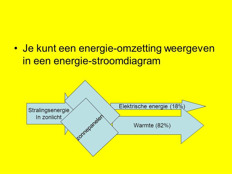 Elektrische energie (18%) Warmte (82%) Je kunt een energie-omzetting weergeven in een energie-stroomdiagram Stralingsenergie In zonlicht zonnepanelen