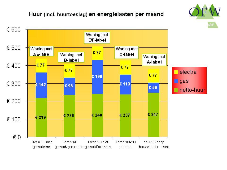 Oost Flevoland Woondiensten Huur (incl. huurtoeslag) en energielasten per maand