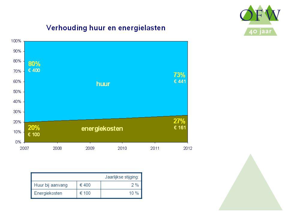 Oost Flevoland Woondiensten Jaarlijkse stijging: Huur bij aanvang€ 4002 % Energiekosten€ 10010 %