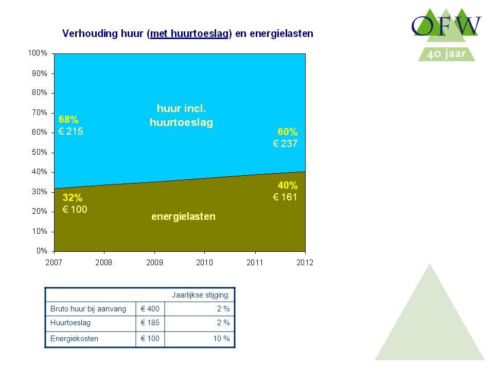 Oost Flevoland Woondiensten Jaarlijkse stijging: Bruto huur bij aanvang€ 4002 % Huurtoeslag€ 1852 % Energiekosten€ 10010 % 32% € 100 68% € 215 60% € 237 40% € 161