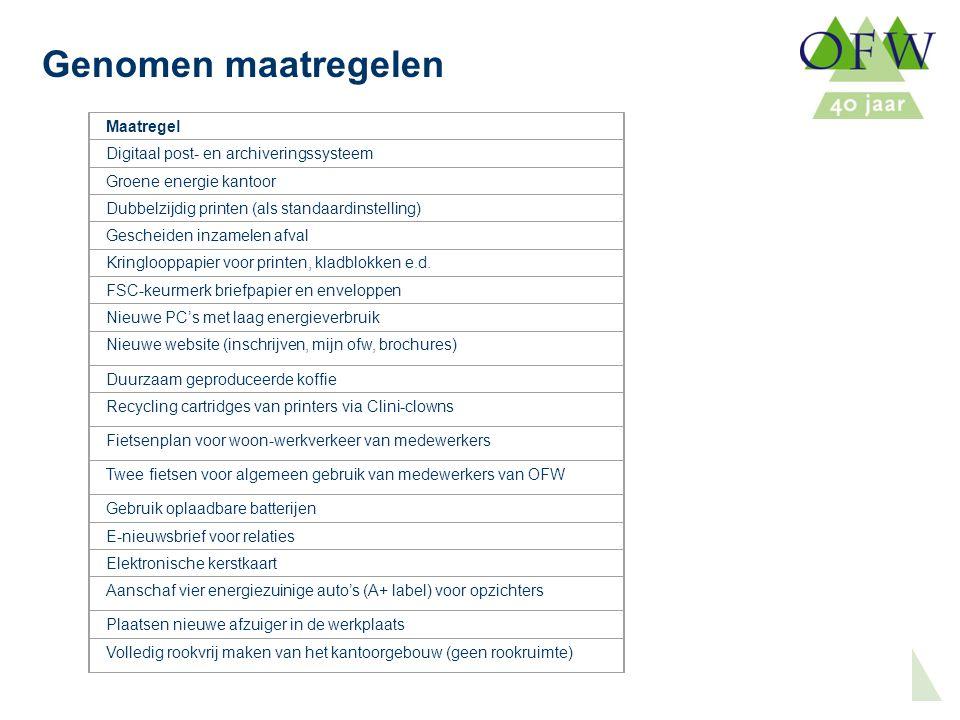 Oost Flevoland Woondiensten Genomen maatregelen Maatregel Digitaal post- en archiveringssysteem Groene energie kantoor Dubbelzijdig printen (als standaardinstelling) Gescheiden inzamelen afval Kringlooppapier voor printen, kladblokken e.d.