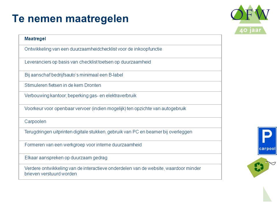 Oost Flevoland Woondiensten Te nemen maatregelen Maatregel Ontwikkeling van een duurzaamheidchecklist voor de inkoopfunctie Leveranciers op basis van checklist toetsen op duurzaamheid Bij aanschaf bedrijfsauto's minimaal een B-label Stimuleren fietsen in de kern Dronten Verbouwing kantoor; beperking gas- en elektraverbruik Voorkeur voor openbaar vervoer (indien mogelijk) ten opzichte van autogebruik Carpoolen Terugdringen uitprinten digitale stukken, gebruik van PC en beamer bij overleggen Formeren van een werkgroep voor interne duurzaamheid Elkaar aanspreken op duurzaam gedrag Verdere ontwikkeling van de interactieve onderdelen van de website, waardoor minder brieven verstuurd worden
