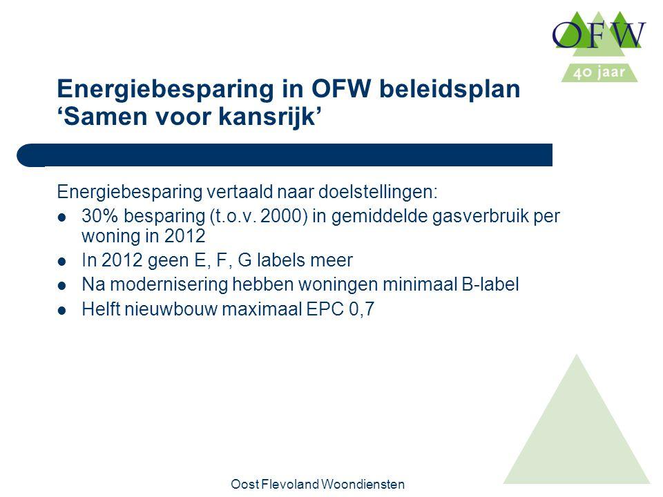 Oost Flevoland Woondiensten Energiebesparing in OFW beleidsplan 'Samen voor kansrijk' Energiebesparing vertaald naar doelstellingen: 30% besparing (t.o.v.