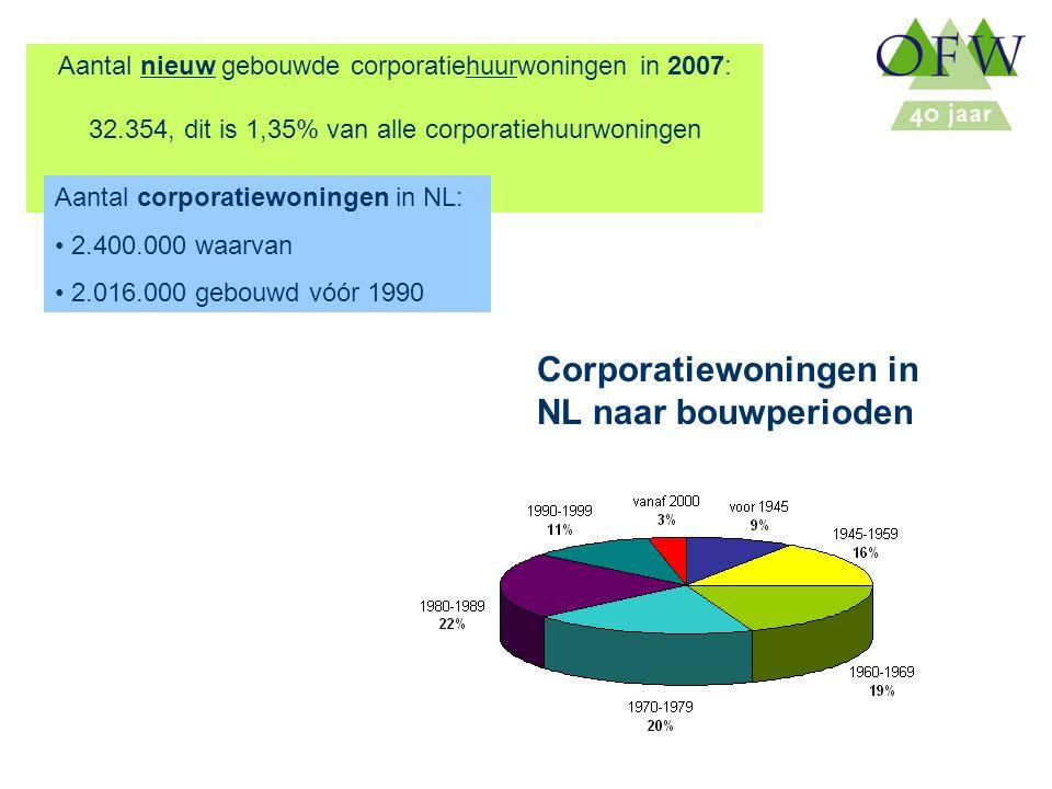 Oost Flevoland Woondiensten Aantal nieuw gebouwde corporatiehuurwoningen in 2007: 32.354, dit is 1,35% van alle corporatiehuurwoningen Aantal corporatiewoningen in NL: 2.400.000 waarvan 2.016.000 gebouwd vóór 1990 Corporatiewoningen in NL naar bouwperioden