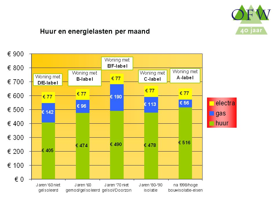 Oost Flevoland Woondiensten Huur en energielasten per maand