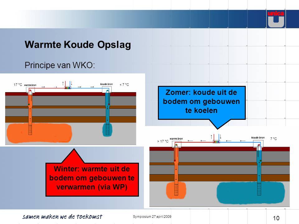 Symposium 27 april 2009 10 Warmte Koude Opslag Principe van WKO: Concept d.d. 3-7-2007 Zomer: koude uit de bodem om gebouwen te koelen > 17 °C 7 °C Wi