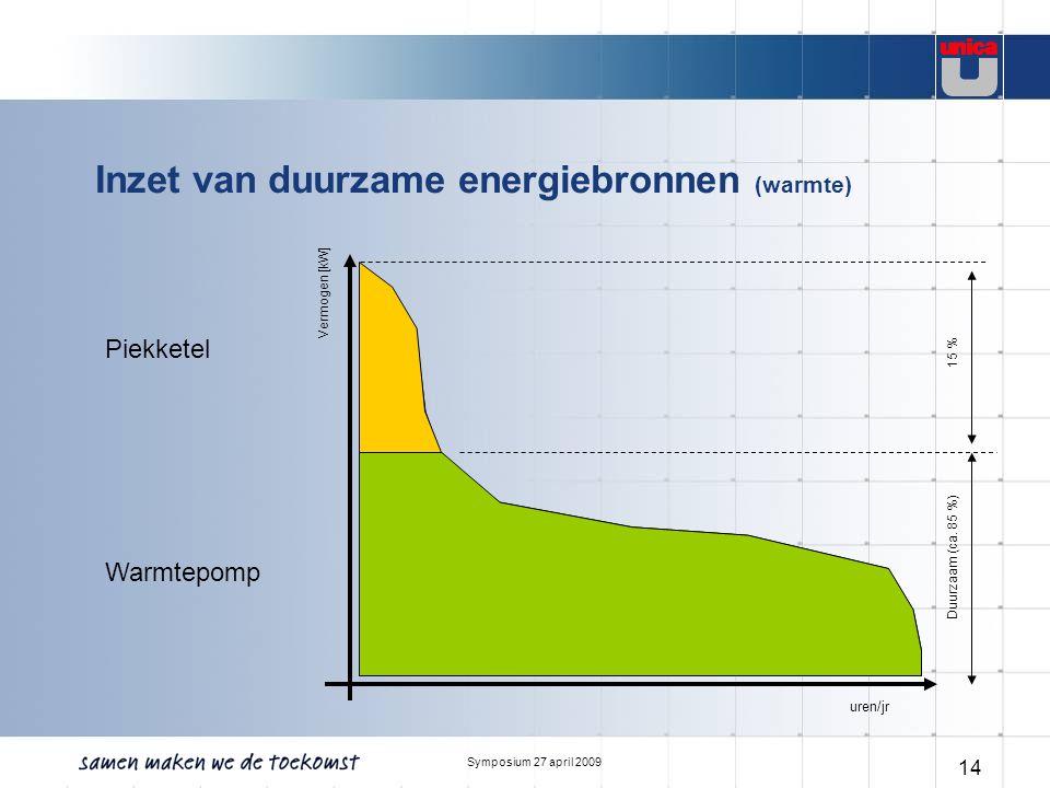 Symposium 27 april 2009 14 Inzet van duurzame energiebronnen (warmte) Warmtepomp Piekketel uren/jr Vermogen [kW] Duurzaam (ca. 85 %) 15 %