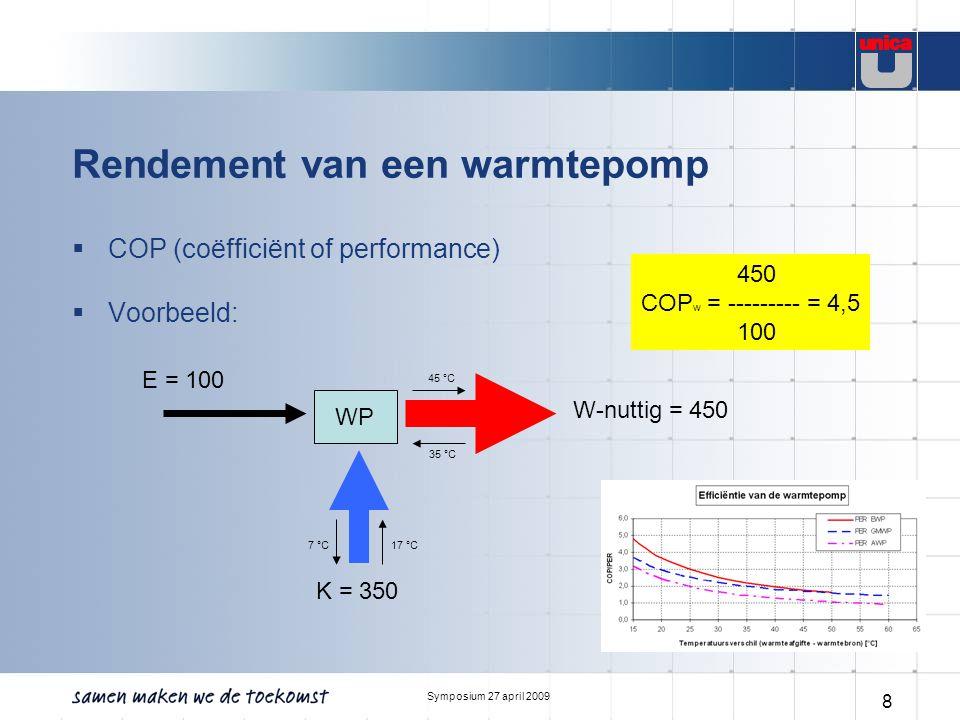 Symposium 27 april 2009 8 Rendement van een warmtepomp  COP (coëfficiënt of performance)  Voorbeeld: WP E = 100 K = 350 W-nuttig = 450 450 COP w = --------- = 4,5 100 35 °C 45 °C 17 °C7 °C