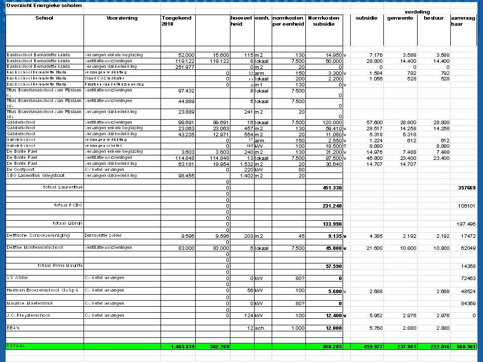 Financieringsmogelijkheden Het ene bestuur heeft meer financiële ruimte dan het andere Afspraken met BNG Combinatie individuele leningen BNG en gemeentelijke leningen middels SVn gelden Contact DWA