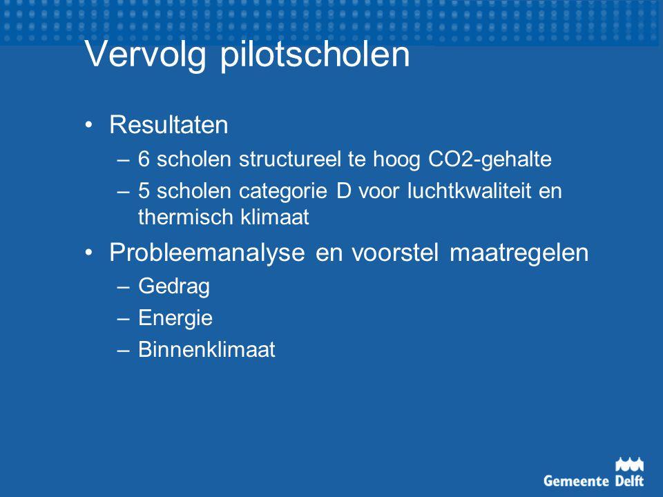 Vervolg pilotscholen Resultaten –6 scholen structureel te hoog CO2-gehalte –5 scholen categorie D voor luchtkwaliteit en thermisch klimaat Probleemanalyse en voorstel maatregelen –Gedrag –Energie –Binnenklimaat