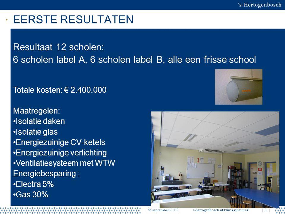EERSTE RESULTATEN   26 september 2013  s-hertogenbosch.nl/klimaatneutraal  11   Resultaat 12 scholen: 6 scholen label A, 6 scholen label B, alle een frisse school Totale kosten: € 2.400.000 Maatregelen: Isolatie daken Isolatie glas Energiezuinige CV-ketels Energiezuinige verlichting Ventilatiesysteem met WTW Energiebesparing : Electra 5% Gas 30%