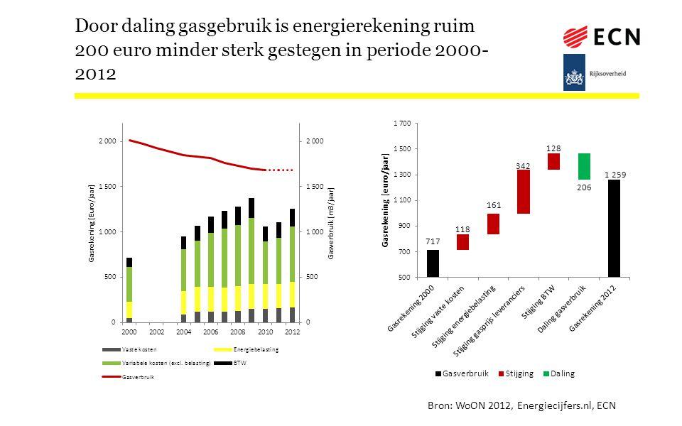 Door daling gasgebruik is energierekening ruim 200 euro minder sterk gestegen in periode 2000- 2012 Bron: WoON 2012, Energiecijfers.nl, ECN