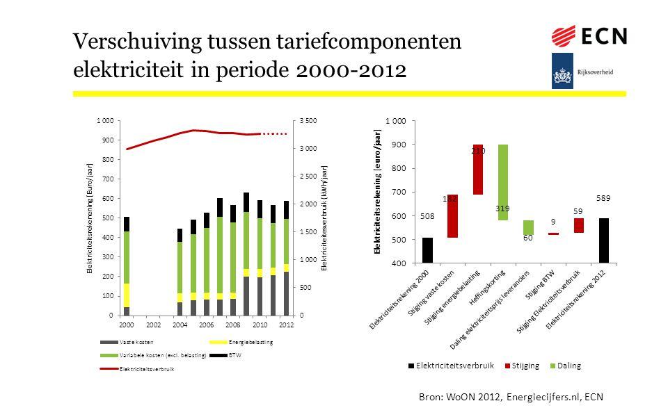 Verschuiving tussen tariefcomponenten elektriciteit in periode 2000-2012 Bron: WoON 2012, Energiecijfers.nl, ECN