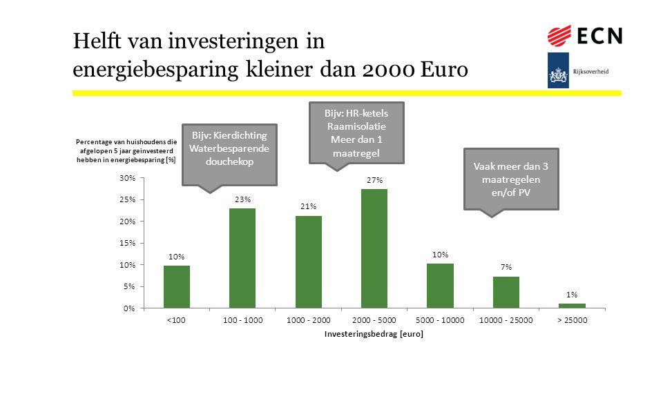 Helft van investeringen in energiebesparing kleiner dan 2000 Euro Vaak meer dan 3 maatregelen en/of PV Bijv: HR-ketels Raamisolatie Meer dan 1 maatregel Bijv: Kierdichting Waterbesparende douchekop