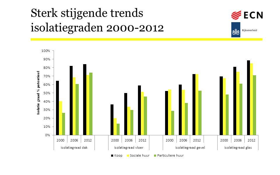 Sterk stijgende trends isolatiegraden 2000-2012