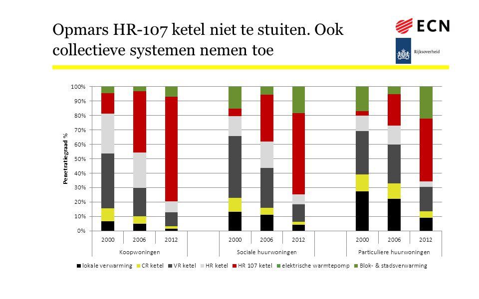 Opmars HR-107 ketel niet te stuiten. Ook collectieve systemen nemen toe
