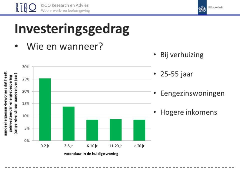 Investeringsgedrag Wie en wanneer? Bij verhuizing 25-55 jaar Eengezinswoningen Hogere inkomens