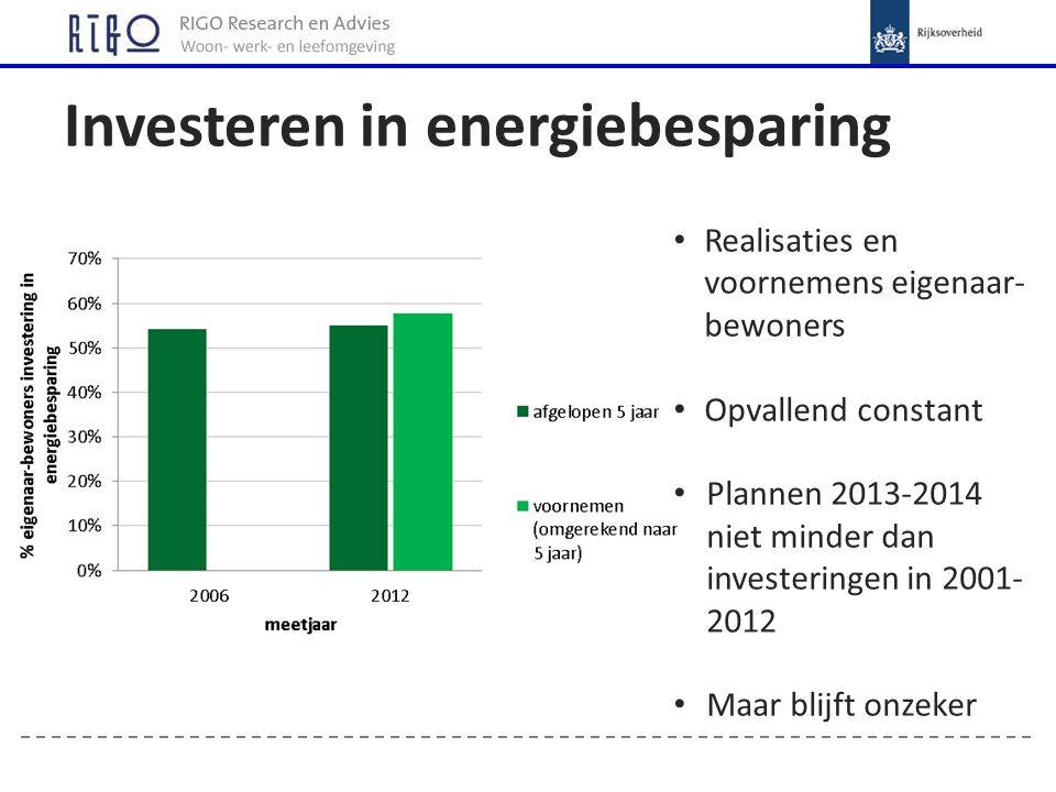 Aard van de investeringen Voornemens en realisatie Verschuiving pakket: Dubbelglas - HR-ketels -- Zonneboiler+ Zonnepanelen +++