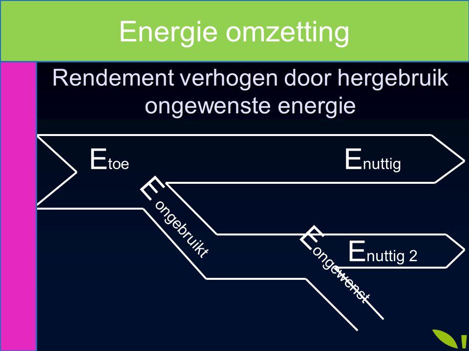 Rendement verhogen door hergebruik ongewenste energie E toe E nuttig E ongebruikt E nuttig 2 E ongewenst Energie omzetting