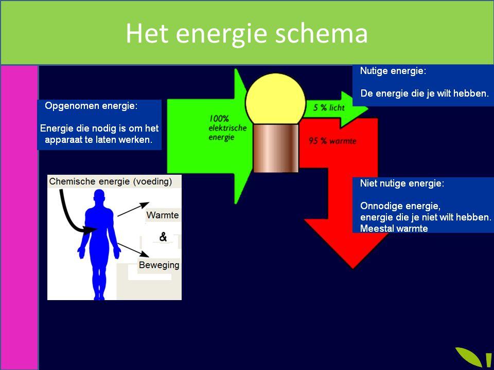 Energie omzetting Elektriciteits centrale Beweging naar Elektriciteit (generator) Elektriciteit naar Elektriciteit (transformator) Chemische energie Naar warmte Warmte naar stroming (Beweging) Stroming naar draaien (beweging) (Turbine)