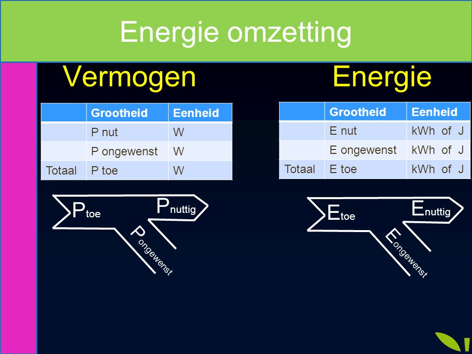 Vermogen Rendement Energie Vermogen Rendement Energie P toe P nuttig P ongewenst E toe E nuttig E ongewenst GrootheidIn % P nut P ongewenst100 % - TotaalP toe100 % GrootheidIn % E nut E ongewenst100 % - TotaalE toe100 % Energie omzetting