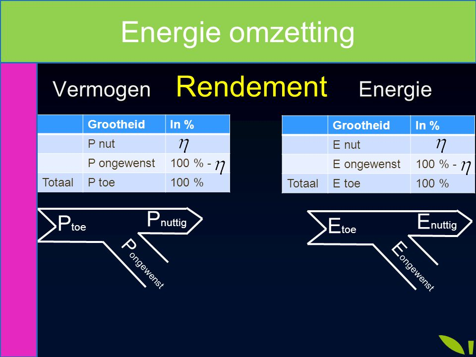 Vermogen Rendement Energie Vermogen Rendement Energie P toe P nuttig P ongewenst E toe E nuttig E ongewenst GrootheidIn % P nut P ongewenst100 % - Tot
