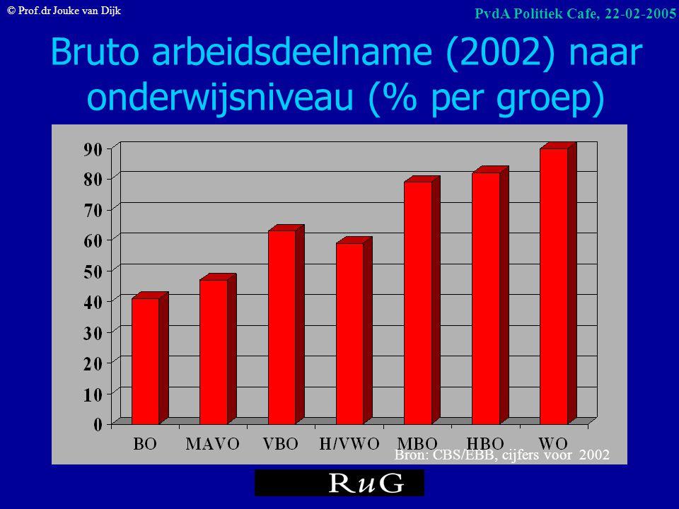 © Prof.dr Jouke van Dijk PvdA Politiek Cafe, 22-02-2005 Werkloosheid naar opleiding (in % per groep; NWW december 2004) Bron: CWI