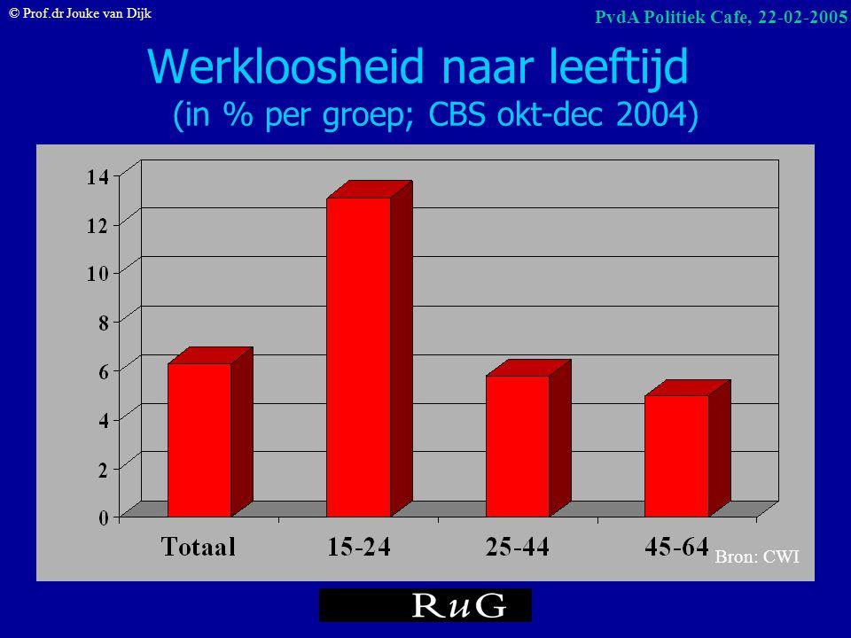 © Prof.dr Jouke van Dijk PvdA Politiek Cafe, 22-02-2005 Bruto arbeidsdeelname (2002) naar onderwijsniveau (% per groep) Bron: CBS/EBB, cijfers voor 20