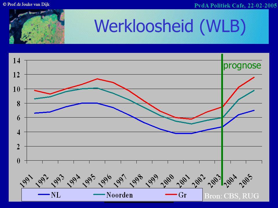 © Prof.dr Jouke van Dijk PvdA Politiek Cafe, 22-02-2005 Werkloosheid naar leeftijd (in % per groep; CBS okt-dec 2004) Bron: CWI