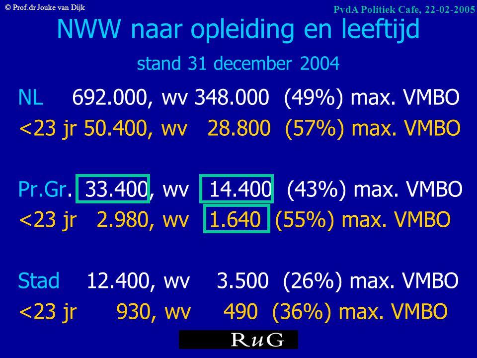 © Prof.dr Jouke van Dijk PvdA Politiek Cafe, 22-02-2005 CBS – WLB Werkloze Beroepsbevolking 15-24 jr nov04-jan05 nov03-jan04 toename 103.000 99.000 +4
